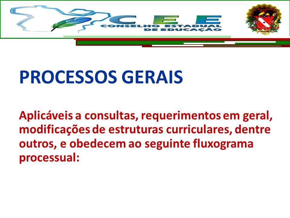 PROCESSOS GERAIS Aplicáveis a consultas, requerimentos em geral, modificações de estruturas curriculares, dentre outros, e obedecem ao seguinte fluxog