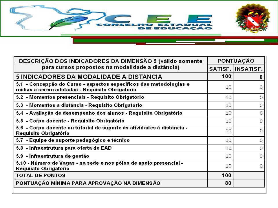 DIMENSÃO DOS REQUISITOS PARA A OFERTA DE CURSOS PROFISSIONAIS NA MODALIDADE A DISTÂNCIA