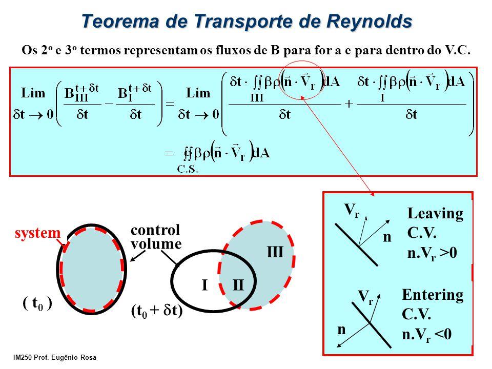 IM250 Prof. Eugênio Rosa Teorema de Transporte de Reynolds Os 2 o e 3 o termos representam os fluxos de B para for a e para dentro do V.C. ( t 0 ) (t