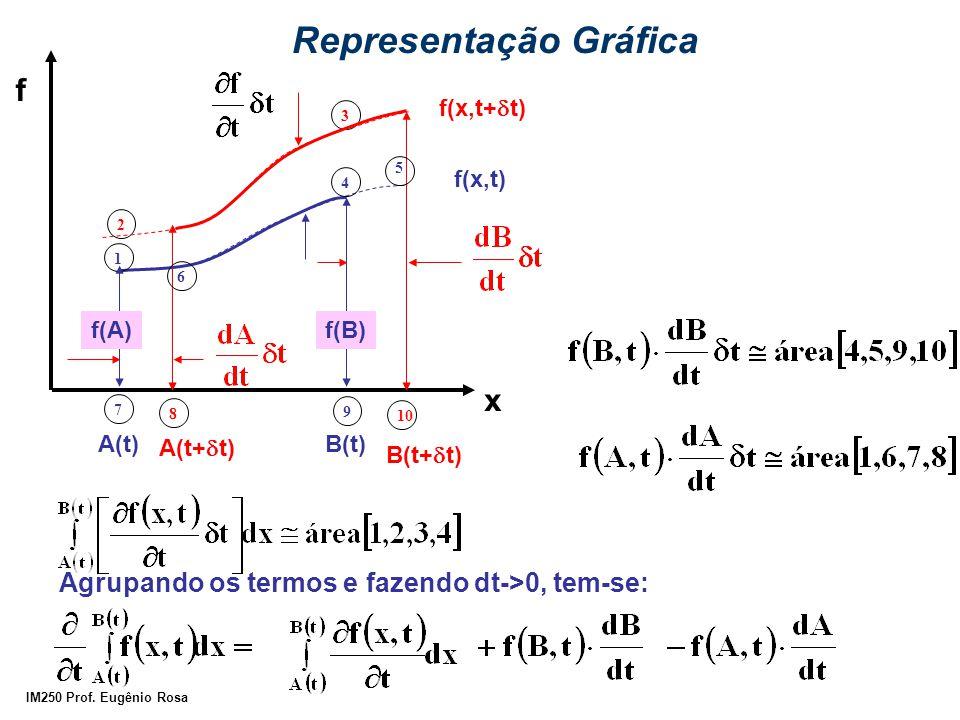 IM250 Prof. Eugênio Rosa Representação Gráfica f x f(x,t+  t) A(t+  t) B(t+  t) 2 8 3 10 1 6 4 f(x,t) f(A)f(B) A(t)B(t) 7 9 5 Agrupando os termos e