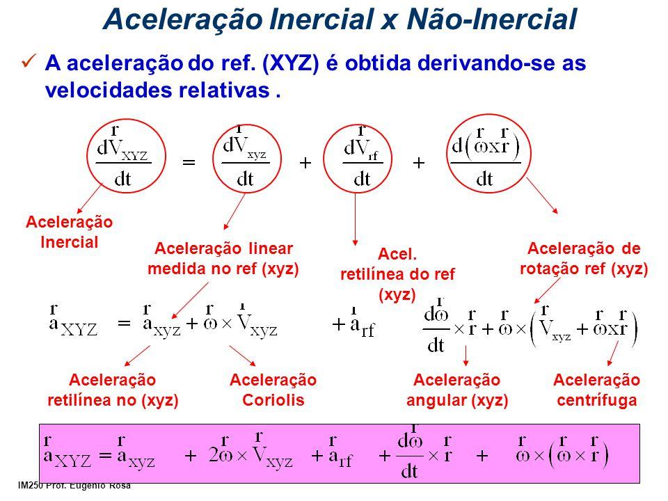 IM250 Prof. Eugênio Rosa Aceleração Inercial x Não-Inercial A aceleração do ref. (XYZ) é obtida derivando-se as velocidades relativas. Aceleração Iner