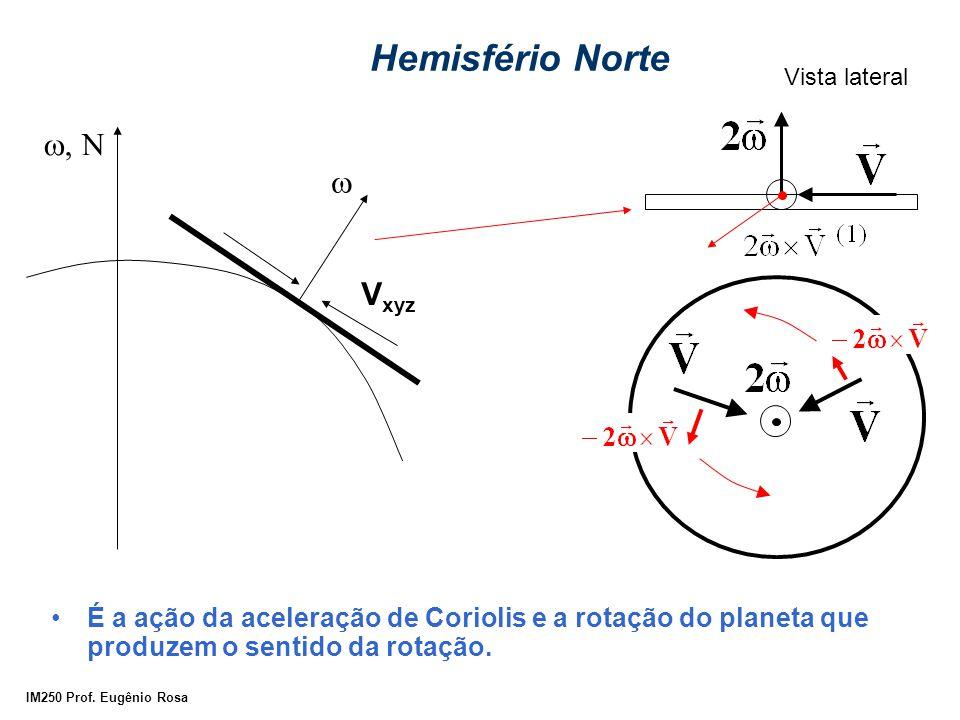 IM250 Prof. Eugênio Rosa Hemisfério Norte É a ação da aceleração de Coriolis e a rotação do planeta que produzem o sentido da rotação. V xyz   Vi