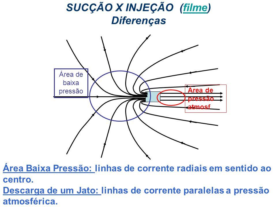 IM250 Prof. Eugênio Rosa SUCÇÃO X INJEÇÃO (filme) Diferençasfilme Área de baixa pressão Área de pressão atmosf Área Baixa Pressão: linhas de corrente