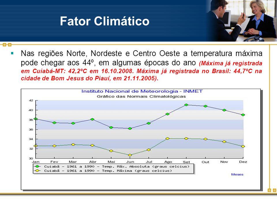 Fator Climático  Nas regiões Norte, Nordeste e Centro Oeste a temperatura máxima pode chegar aos 44º, em algumas épocas do ano (Máxima já registrada em Cuiabá-MT: 42,2ºC em 16.10.2008.