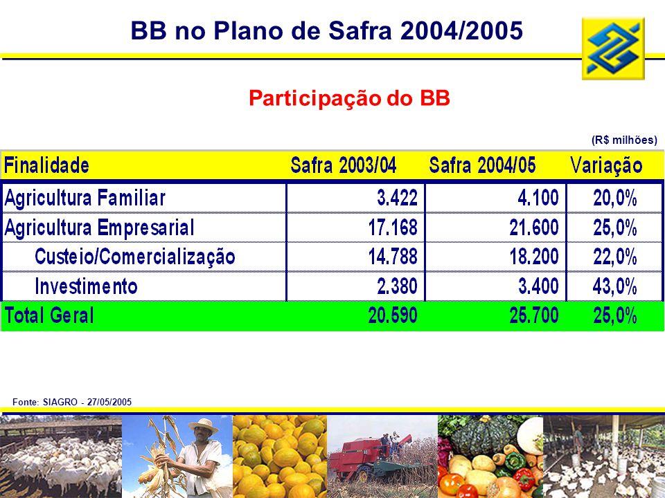BB no Plano de Safra 2004/2005 Participação do BB (R$ milhões) Fonte : SIAGRO - 27/05/2005