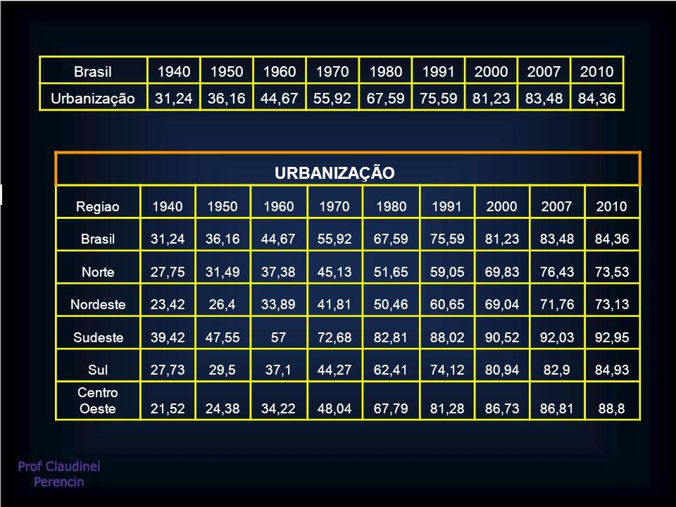 Brasil194019501960197019801991200020072010 Urbanização31,2436,1644,6755,9267,5975,5981,2383,4884,36 URBANIZAÇÃO Regiao19401950196019701980199120002007