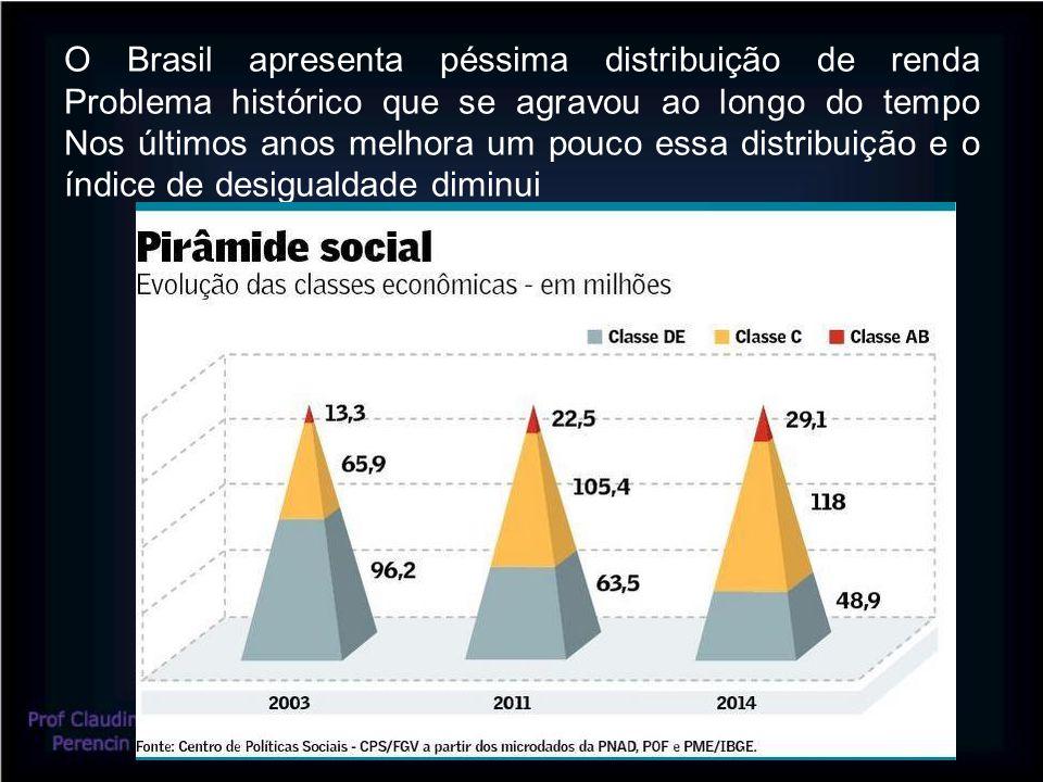 O Brasil apresenta péssima distribuição de renda Problema histórico que se agravou ao longo do tempo Nos últimos anos melhora um pouco essa distribuição e o índice de desigualdade diminui