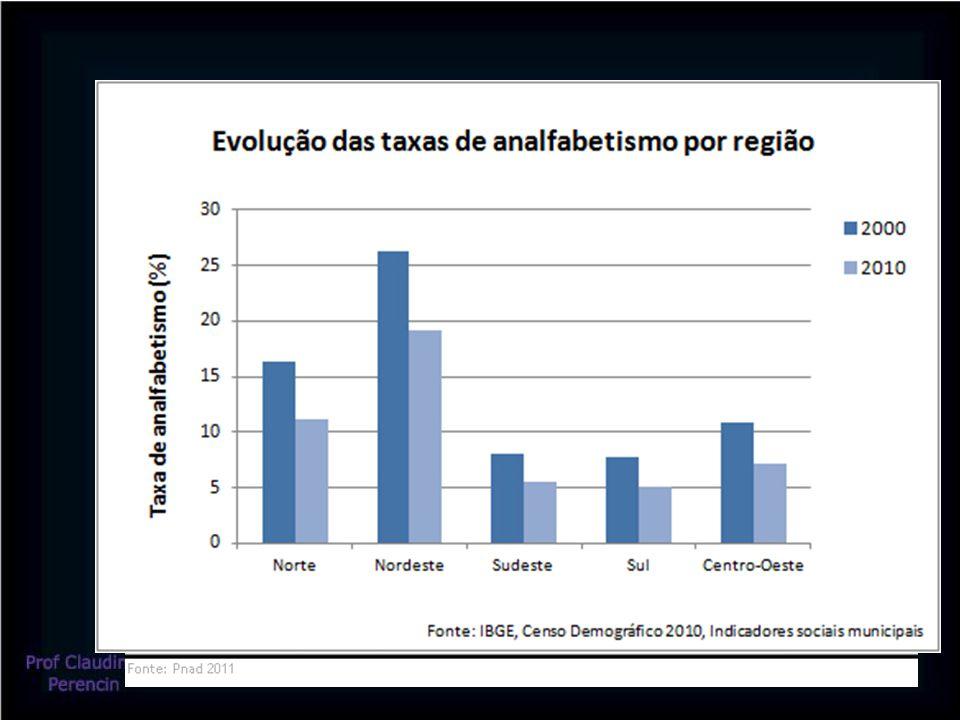 IDH – analisa o padrão de vida em uma população –Utiliza o critério de renda, educação e saúde –O índice varia entre zero (pior) e um (melhor) O Brasil tem apresentado uma evolução positiva nesse índice