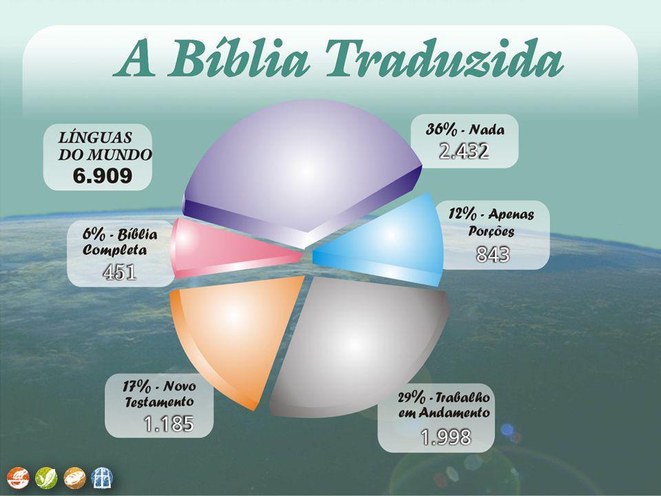 Quadro das Religiões Mundiais. Quadro da Tradução da Bíblia. Quadro dos Povos Não Alcançados.
