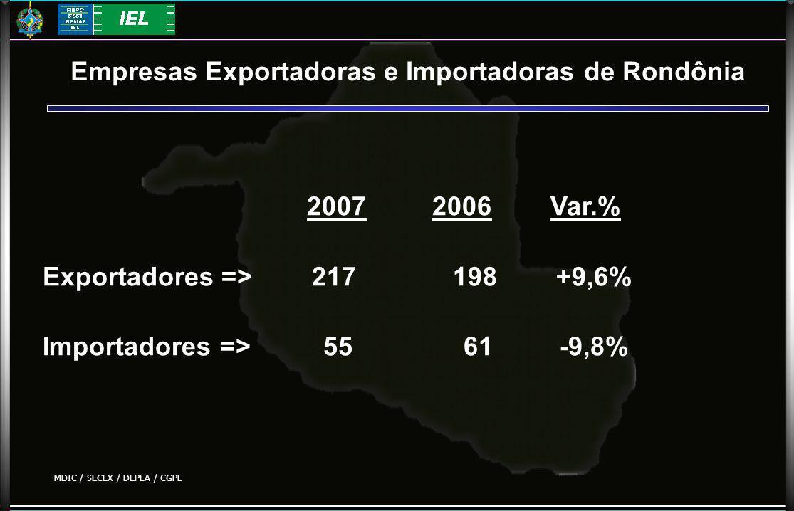 Empresas Exportadoras e Importadoras de Rondônia 2007 2006 Var.% Exportadores => 217 198 +9,6% Importadores => 55 61 -9,8% MDIC / SECEX / DEPLA / CGPE