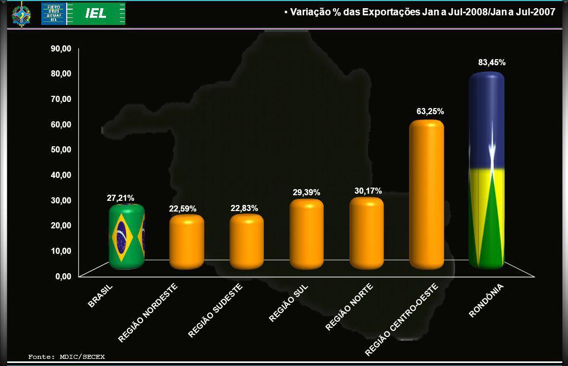 Fonte: MDIC/SECEX Variação % das Exportações Jan a Jul-2008/Jan a Jul-2007