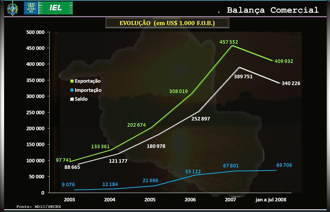 Fonte: MDIC/SECEX. Balança Comercial EVOLUÇÃO (em US$ 1.000 F.O.B.)