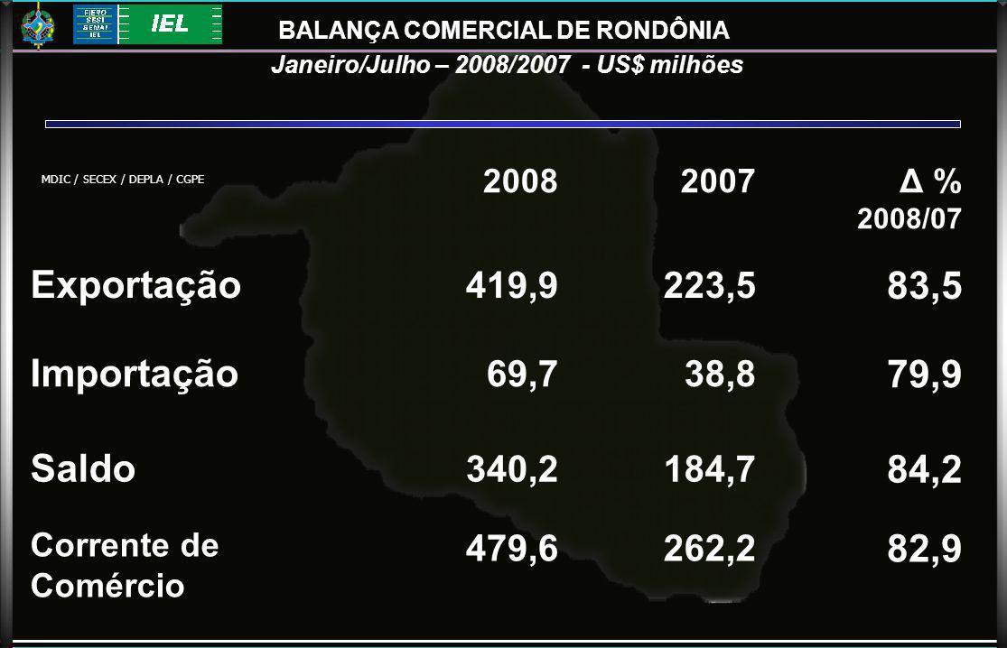 20082007 Δ % 2008/07 Exportação 419,9223,5 83,5 Importação 69,738,8 79,9 Saldo 340,2184,7 84,2 Corrente de Comércio 479,6262,2 82,9 BALANÇA COMERCIAL DE RONDÔNIA Janeiro/Julho – 2008/2007 - US$ milhões MDIC / SECEX / DEPLA / CGPE