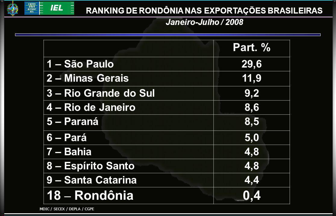 RANKING DE RONDÔNIA NAS EXPORTAÇÕES BRASILEIRAS Janeiro-Julho / 2008 Part.