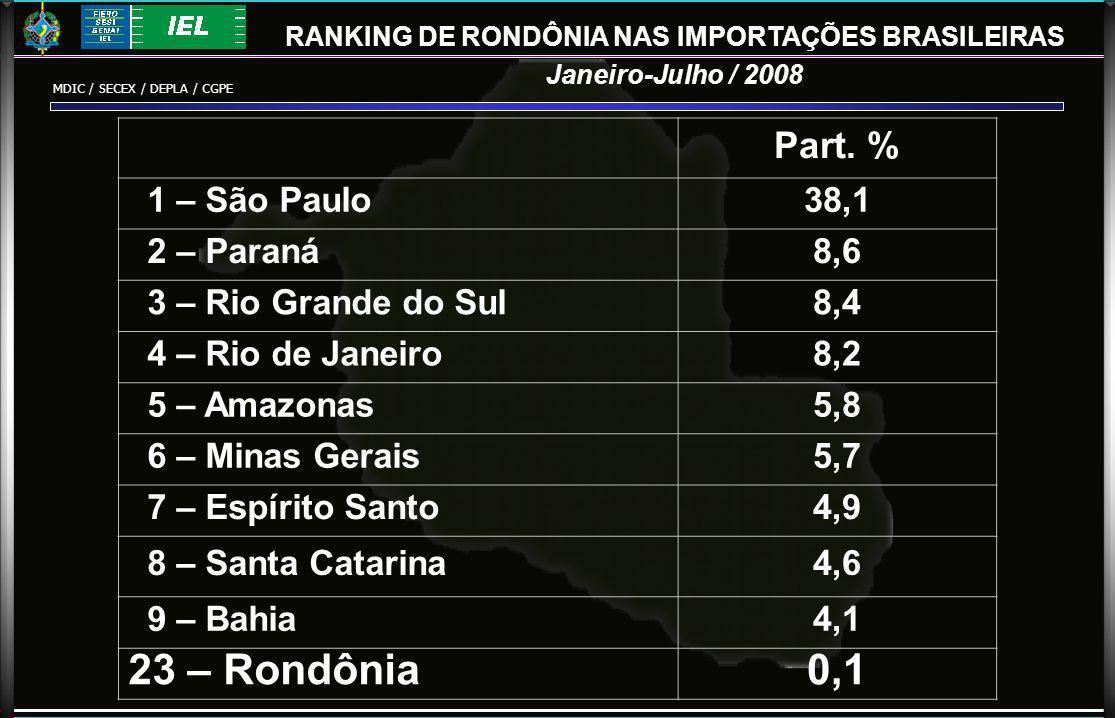 RANKING DE RONDÔNIA NAS IMPORTAÇÕES BRASILEIRAS Janeiro-Julho / 2008 Part.