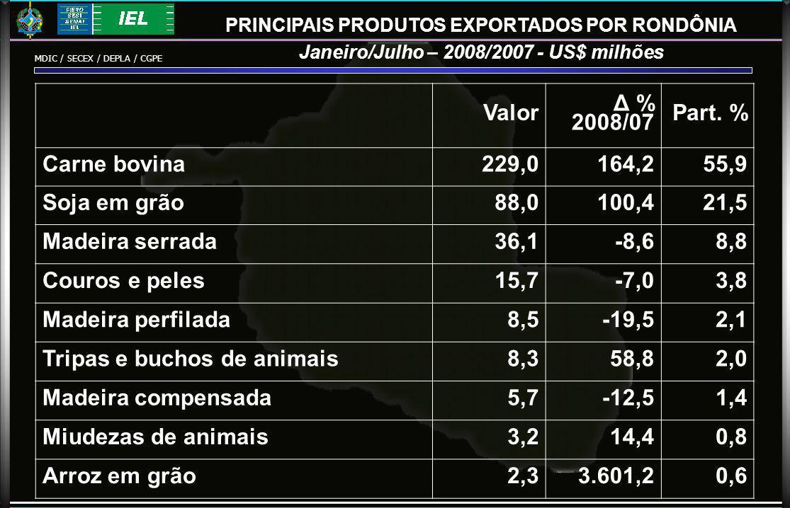PRINCIPAIS PRODUTOS EXPORTADOS POR RONDÔNIA Janeiro/Julho – 2008/2007 - US$ milhões Valor Δ % 2008/07 Part.