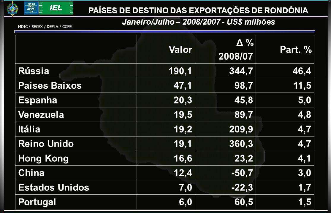 PAÍSES DE DESTINO DAS EXPORTAÇÕES DE RONDÔNIA Janeiro/Julho – 2008/2007 - US$ milhões Valor Δ % 2008/07 Part.