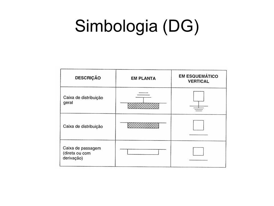 Dimensões (DG)