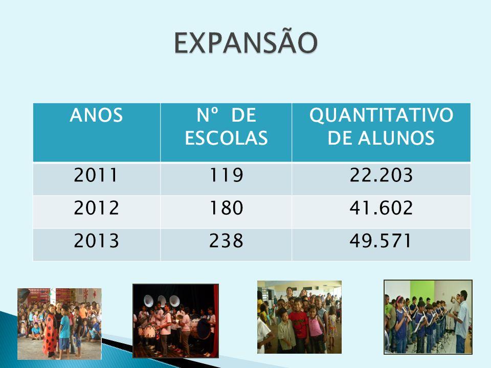 ANOSNº DE ESCOLAS QUANTITATIVO DE ALUNOS 201111922.203 201218041.602 201323849.571