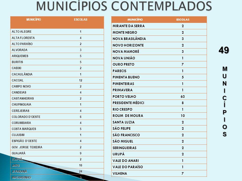 MUNICÍPIOESCOLAS ALTO ALEGRE 1 ALTA FLORESTA 4 ALTO PARAÍSO 2 ALVORADA3 ARIQUEMES5 BURITIS5 CABIXI2 CACAULÃNDIA1 CACOAL12 CAMPO NOVO 2 CANDEIAS4 CASTANHEIRAS2 CHUPINGUAIA1 CEREJEIRAS4 COLORADO D'OESTE 6 CORUMBIARA4 COSTA MARQUES 5 CUJUBIM1 ESPIGÃO D'OESTE 4 GOV.