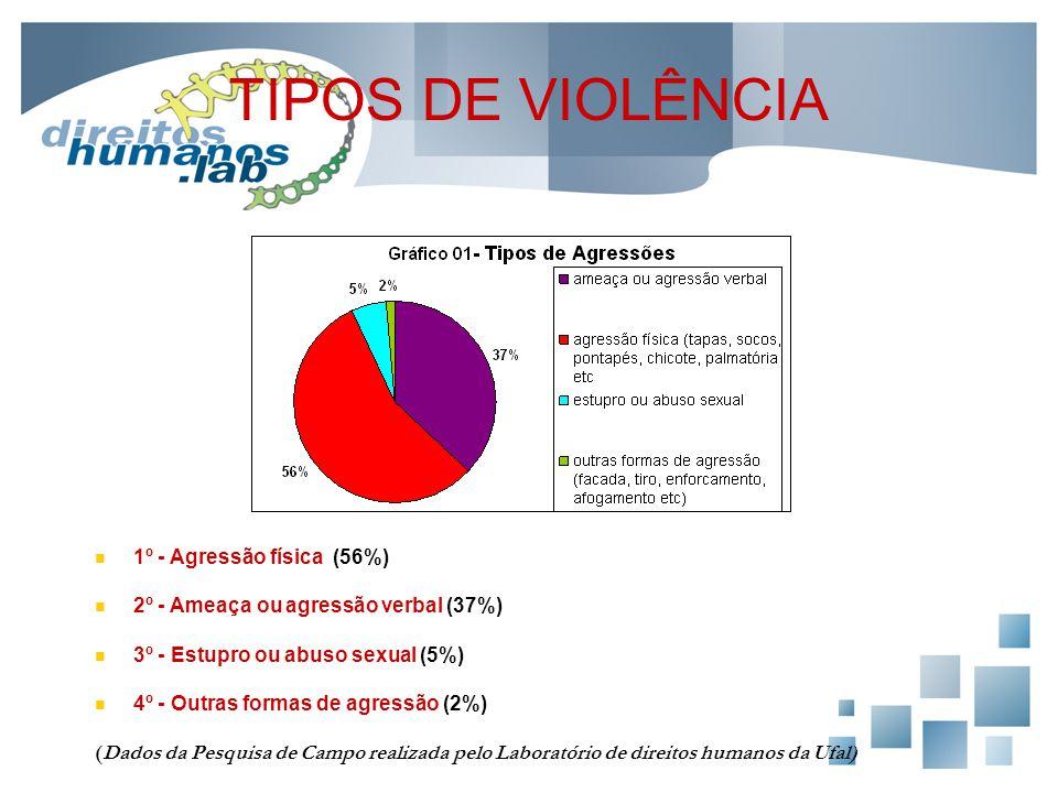 TIPOS DE VIOLÊNCIA 1º - Agressão física (56%) 2º - Ameaça ou agressão verbal (37%) 3º - Estupro ou abuso sexual (5%) 4º - Outras formas de agressão (2