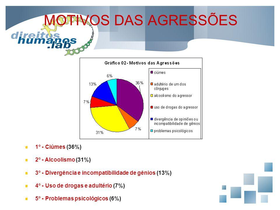 MOTIVOS DAS AGRESSÕES 1º - Ciúmes (36%) 2º - Alcoolismo (31%) 3º - Divergência e incompatibilidade de gênios (13%) 4º - Uso de drogas e adultério (7%)