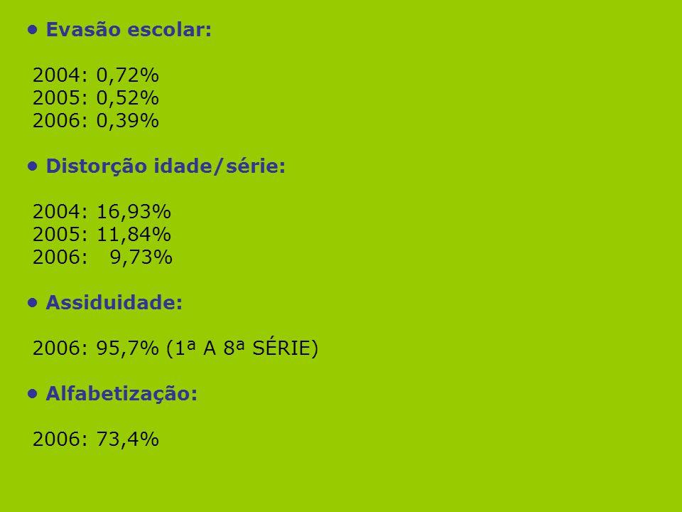 Evasão escolar: 2004: 0,72% 2005: 0,52% 2006: 0,39% Distorção idade/série: 2004: 16,93% 2005: 11,84% 2006: 9,73% Assiduidade: 2006: 95,7% (1ª A 8ª SÉR
