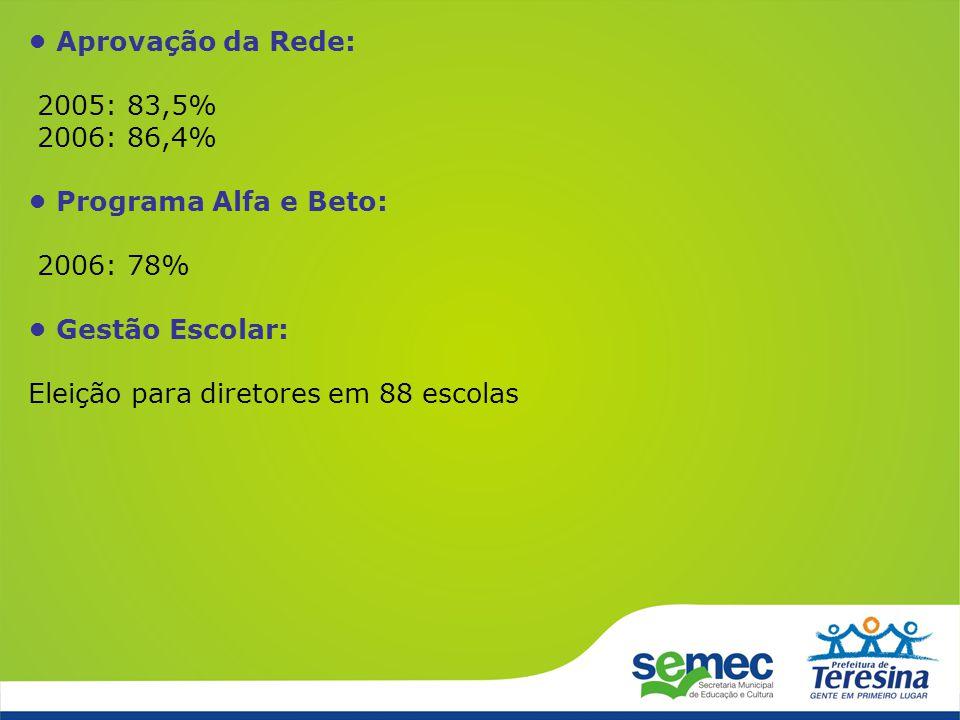 Aprovação da Rede: 2005: 83,5% 2006: 86,4% Programa Alfa e Beto: 2006: 78% Gestão Escolar: Eleição para diretores em 88 escolas