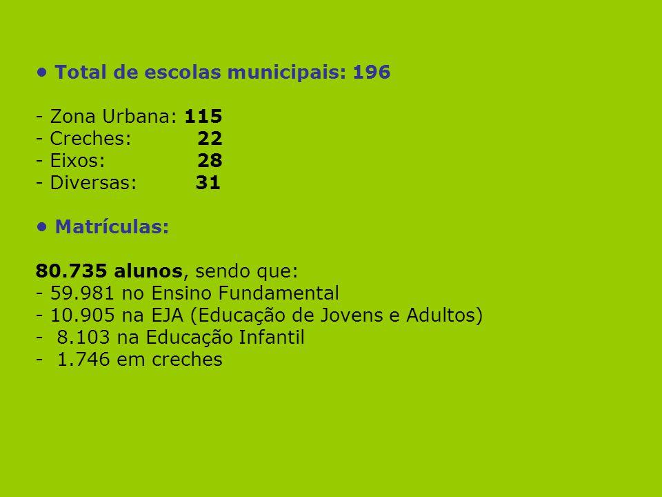 Total de escolas municipais: 196 - Zona Urbana: 115 - Creches: 22 - Eixos: 28 - Diversas: 31 Matrículas: 80.735 alunos, sendo que: - 59.981 no Ensino