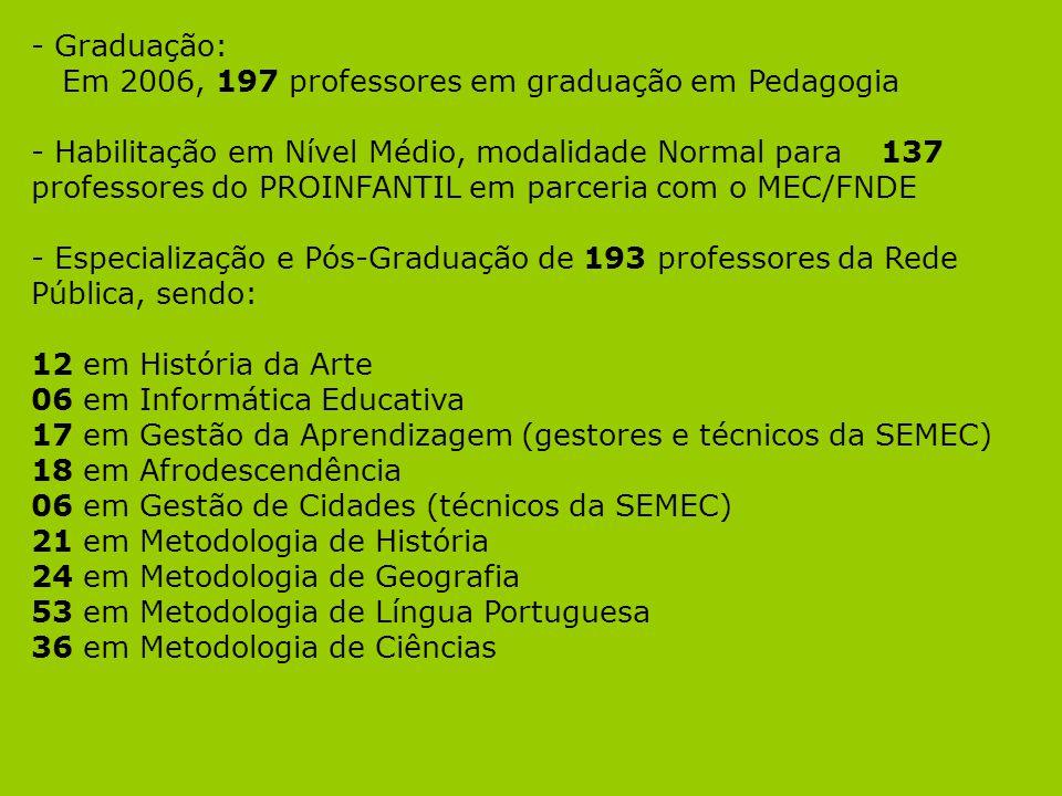 - Graduação: Em 2006, 197 professores em graduação em Pedagogia - Habilitação em Nível Médio, modalidade Normal para 137 professores do PROINFANTIL em