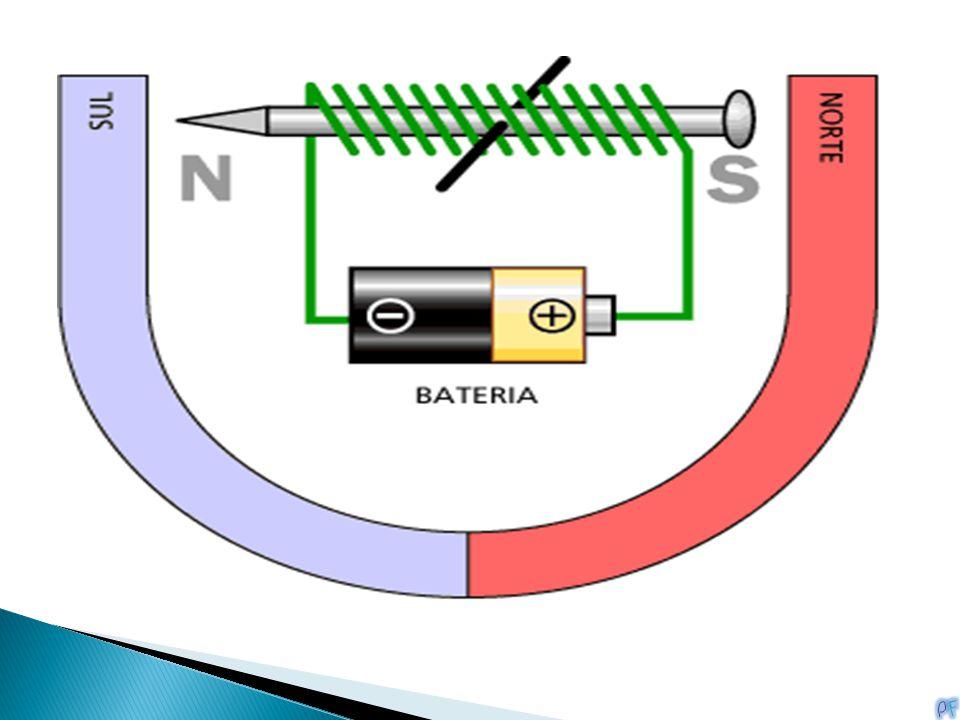 Ao ligarmos a uma bateria o eletroímã de modo que o polo norte apareça conforme mostrado, a lei básica do magnetismo diz a você o que acontecerá: O po