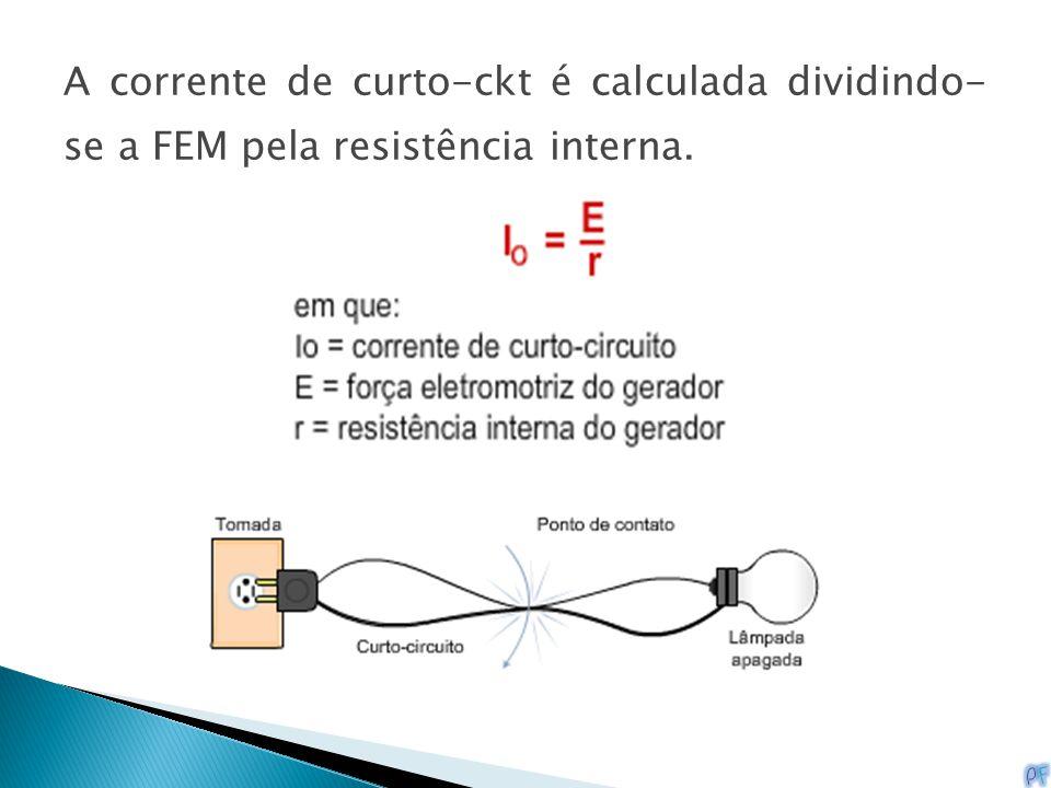 A corrente de curto-ckt é calculada dividindo- se a FEM pela resistência interna.