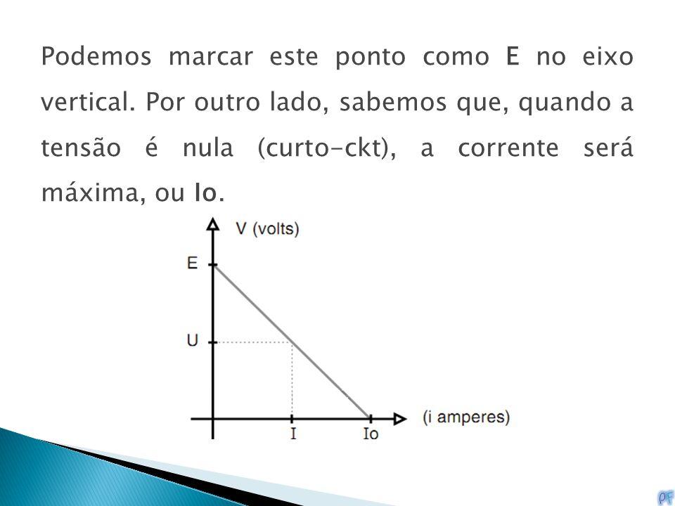 Podemos marcar este ponto como E no eixo vertical. Por outro lado, sabemos que, quando a tensão é nula (curto-ckt), a corrente será máxima, ou Io.