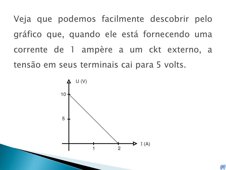 Veja que podemos facilmente descobrir pelo gráfico que, quando ele está fornecendo uma corrente de 1 ampère a um ckt externo, a tensão em seus termina