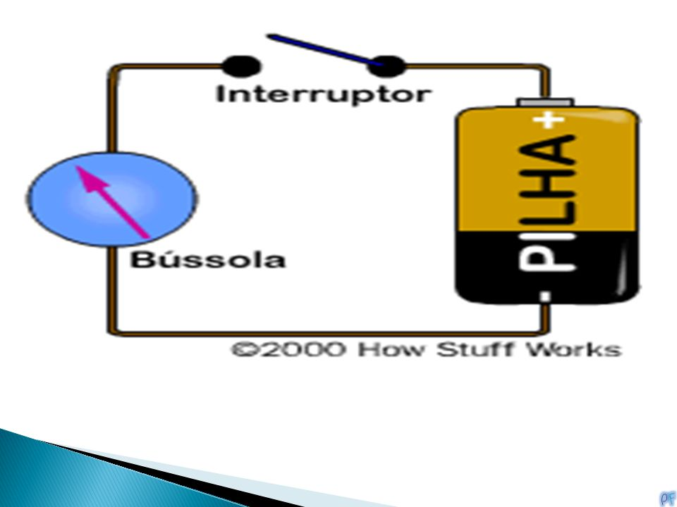 Quando existe corrente elétrica, cria-se um campo magnético perpendicular ao fio, em consequência da circulação da corrente. O campo atua sobre a agul