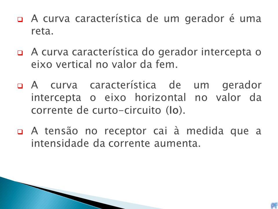  A curva característica de um gerador é uma reta.  A curva característica do gerador intercepta o eixo vertical no valor da fem.  A curva caracterí