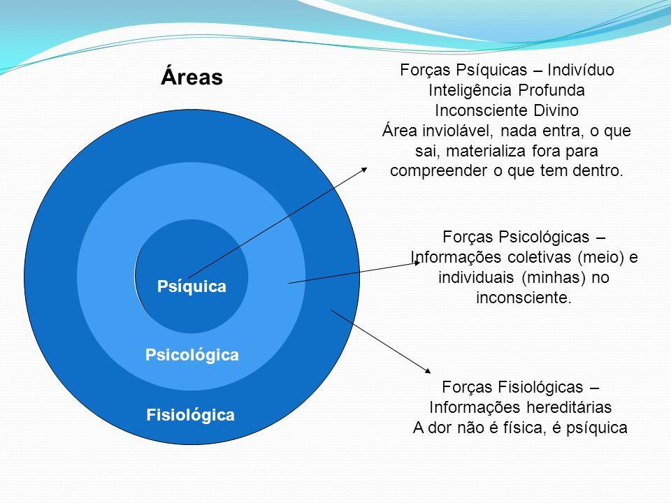 Forças Fisiológicas – Informações hereditárias A dor não é física, é psíquica Forças Psicológicas – Informações coletivas (meio) e individuais (minhas