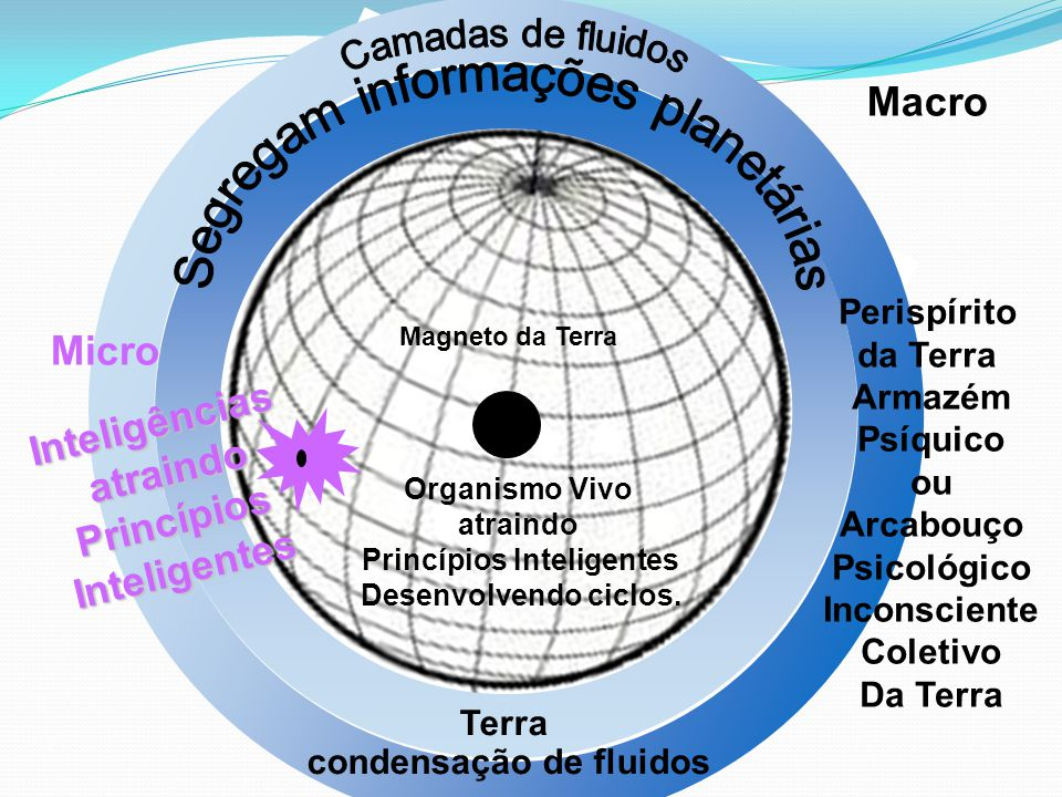 Organismo Vivo atraindo Princípios Inteligentes Desenvolvendo ciclos. Magneto da Terra Perispírito da Terra Armazém Psíquico ou Arcabouço Psicológico