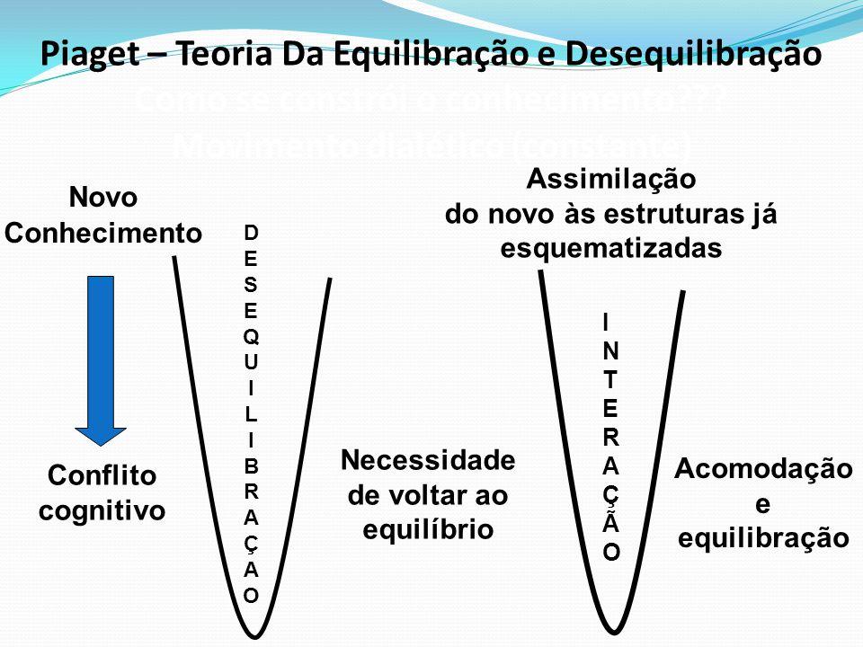 Piaget – Teoria Da Equilibração e Desequilibração Como se constrói o conhecimento??? Movimento dialético (constante) Necessidade de voltar ao equilíbr