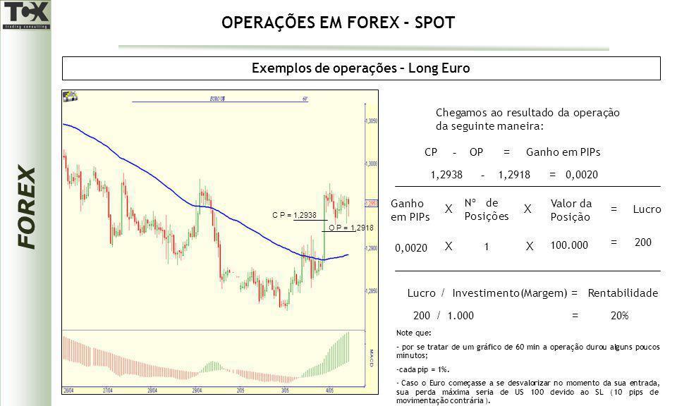FOREX Exemplos de operações – Long Euro O P = 1,2918 C P = 1,2938 Chegamos ao resultado da operação da seguinte maneira: CPOPGanho em PIPs -= 1,29381,