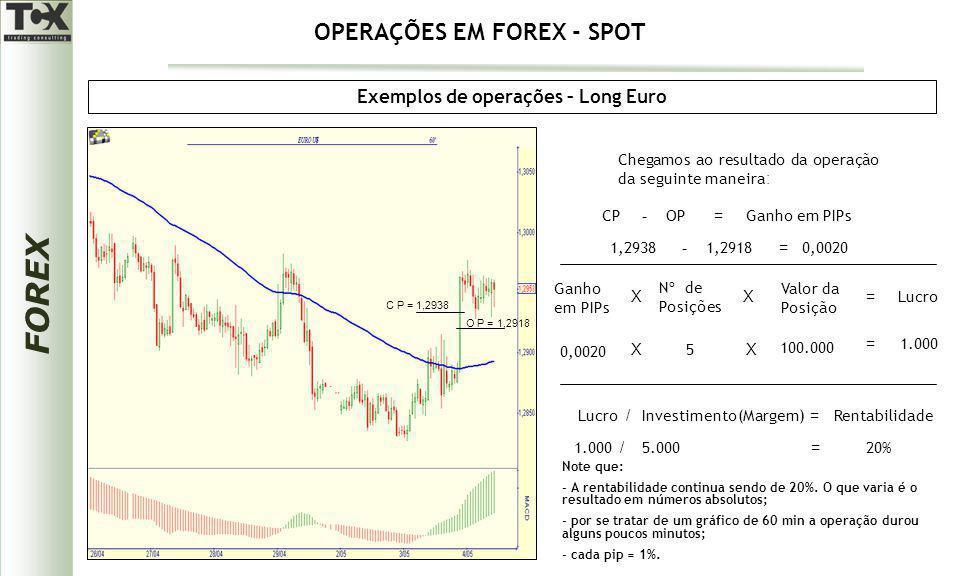 FOREX Exemplos de operações – Long Euro O P = 1,2918 C P = 1,2938 Chegamos ao resultado da operação da seguinte maneira : CPOPGanho em PIPs -= 1,29381
