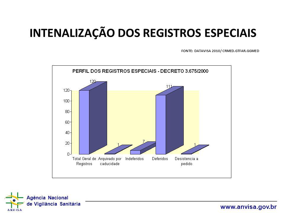 Agência Nacional de Vigilância Sanitária www.anvisa.gov.br INTENALIZAÇÃO DOS REGISTROS ESPECIAIS FONTE: DATAVISA 2010/ CRMED.GTFAR.GGMED