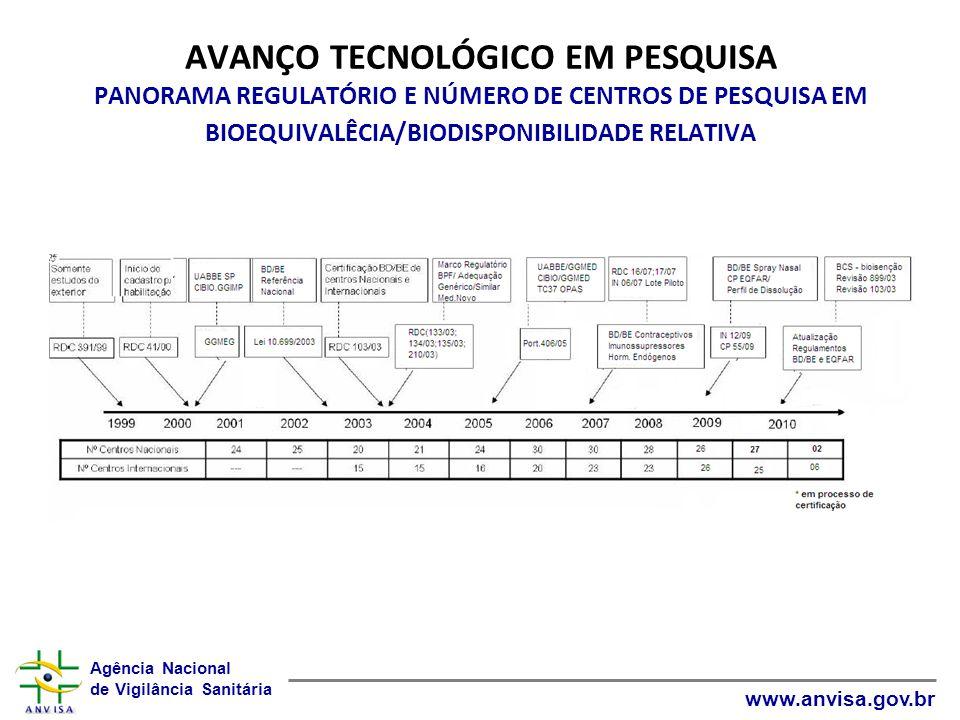 Agência Nacional de Vigilância Sanitária www.anvisa.gov.br AVANÇO TECNOLÓGICO EM PESQUISA PANORAMA REGULATÓRIO E NÚMERO DE CENTROS DE PESQUISA EM BIOE