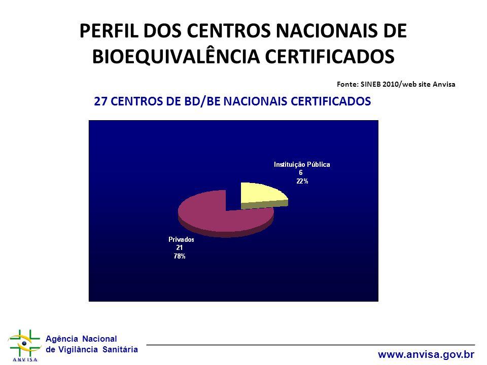 Agência Nacional de Vigilância Sanitária www.anvisa.gov.br PERFIL DOS CENTROS NACIONAIS DE BIOEQUIVALÊNCIA CERTIFICADOS Fonte: SINEB 2010/web site Anv