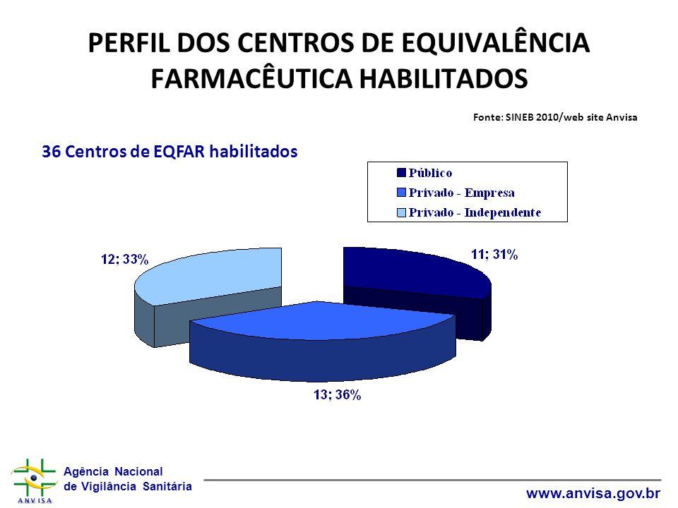Agência Nacional de Vigilância Sanitária www.anvisa.gov.br PERFIL DOS CENTROS DE EQUIVALÊNCIA FARMACÊUTICA HABILITADOS Fonte: SINEB 2010/web site Anvi
