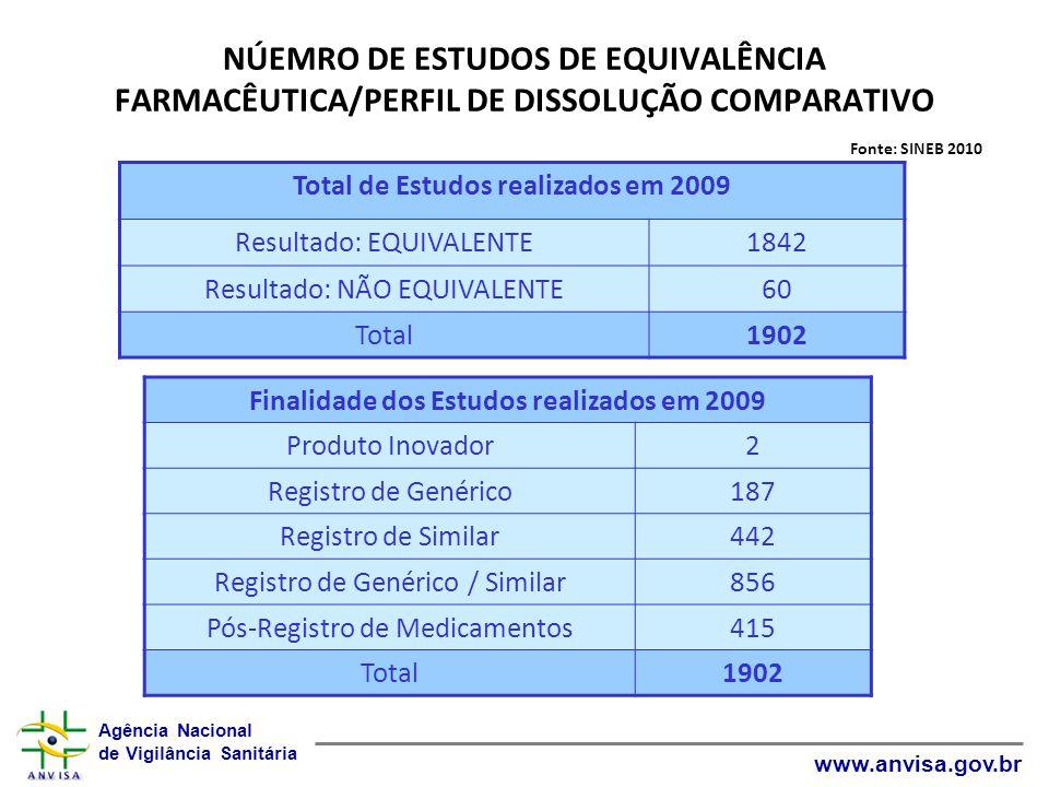 Agência Nacional de Vigilância Sanitária www.anvisa.gov.br NÚEMRO DE ESTUDOS DE EQUIVALÊNCIA FARMACÊUTICA/PERFIL DE DISSOLUÇÃO COMPARATIVO Fonte: SINE