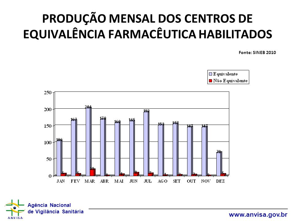 Agência Nacional de Vigilância Sanitária www.anvisa.gov.br PRODUÇÃO MENSAL DOS CENTROS DE EQUIVALÊNCIA FARMACÊUTICA HABILITADOS Fonte: SINEB 2010
