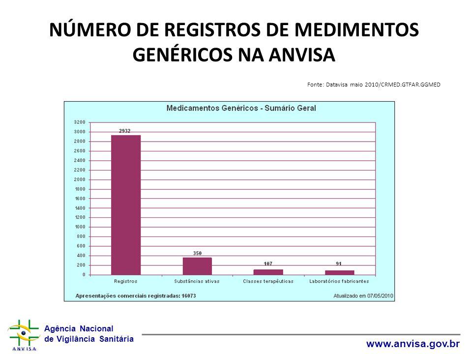 Agência Nacional de Vigilância Sanitária www.anvisa.gov.br NÚMERO DE REGISTROS DE MEDIMENTOS GENÉRICOS NA ANVISA Fonte: Datavisa maio 2010/CRMED.GTFAR