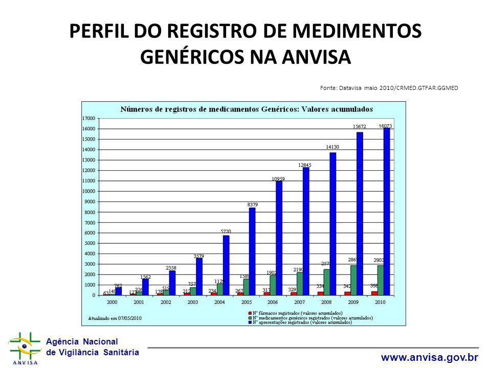 Agência Nacional de Vigilância Sanitária www.anvisa.gov.br PERFIL DO REGISTRO DE MEDIMENTOS GENÉRICOS NA ANVISA Fonte: Datavisa maio 2010/CRMED.GTFAR.