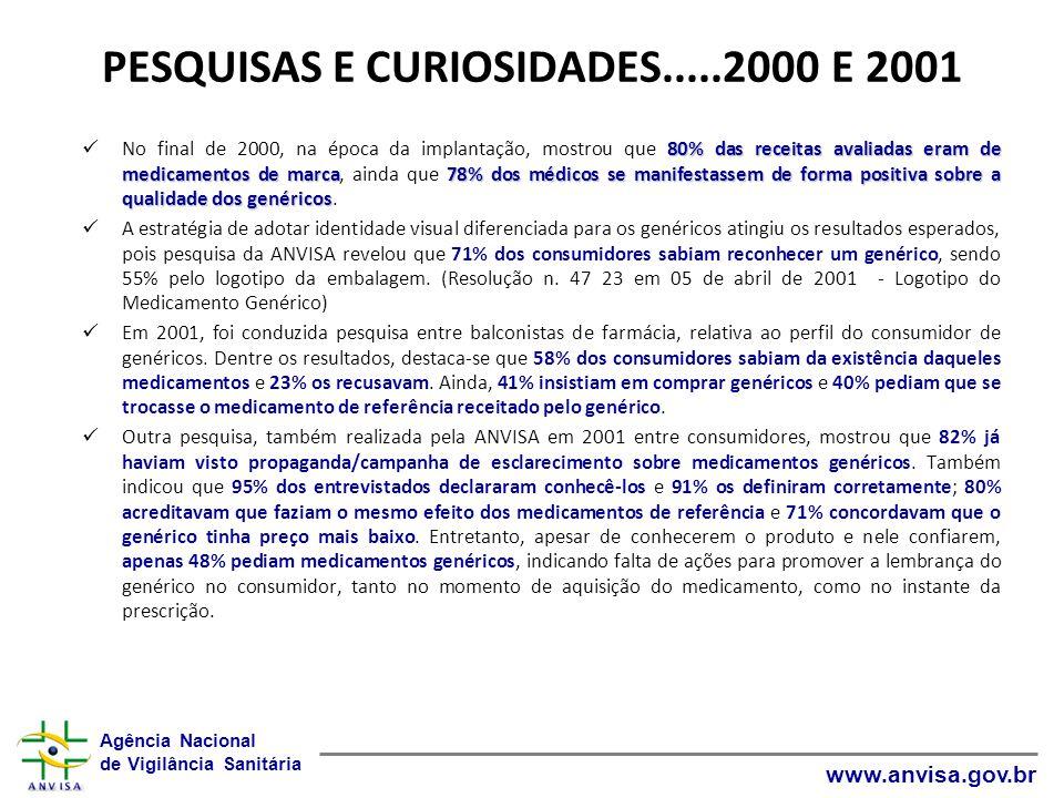 Agência Nacional de Vigilância Sanitária www.anvisa.gov.br PESQUISAS E CURIOSIDADES.....2000 E 2001 80% das receitas avaliadas eram de medicamentos de